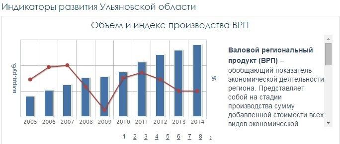 Объем и индекс производства внутреннего регионального продукта