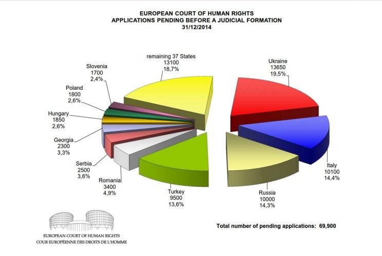 Cтатистика жалоб, поданных в ЕСПЧ в 2014 году