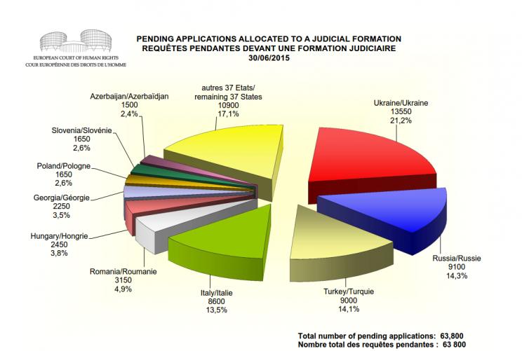 Cтатистика жалоб, поданных в ЕСПЧ в 2015 году