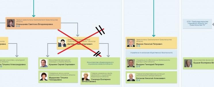 структура правительства  2