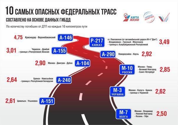аварийность дорог