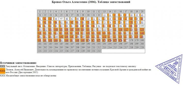 Таблица заимствований в диссертации Ольги Бровко.