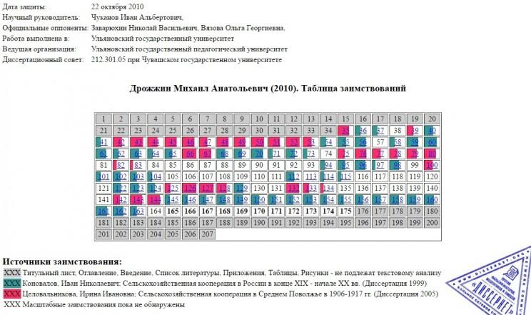 Таблица заимствований в диссертации Михаила Дрожжина. Научный руководитель - Иван Чуканов.