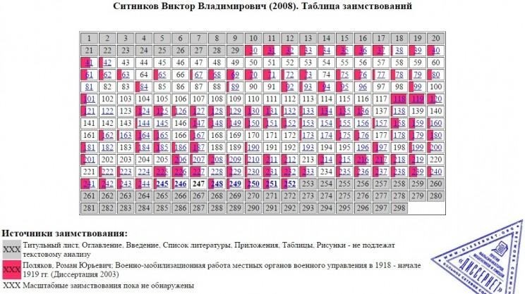 Таблица заимствований в диссертации Виктора Ситникова. Научный руководитель - Иван Чуканов.