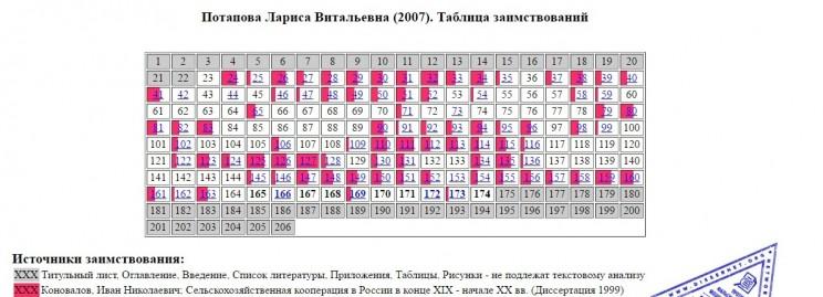 Таблица заимствований в диссертации Ларисы Потаповой.