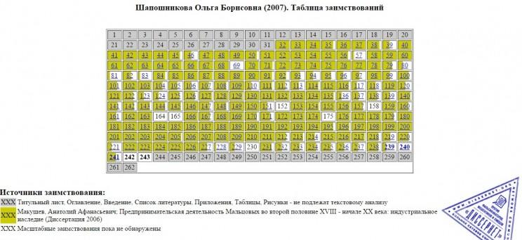 Таблица заимствований в диссертации заместителя министра финансов республики Мордовия Ольги Шапошниковой