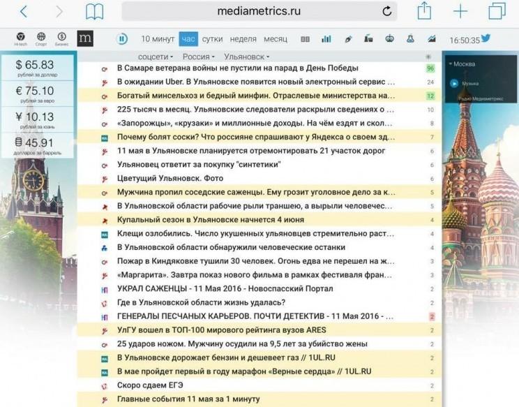 Данные сайта http://mediametrics.ru по самым читаемым публикациям в ульяновских медиа на 17 часов 11 мая 2016 г.