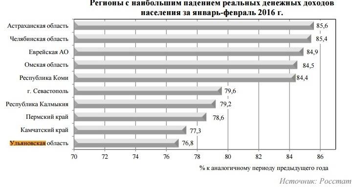 промышленное производство первый квартал 2016 -6