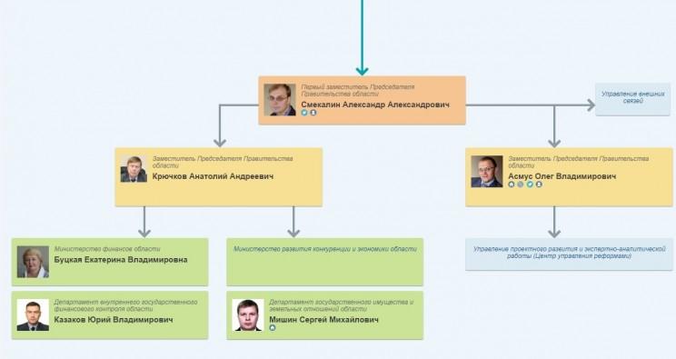 Финансово-экономический блок правительства Ульяновской области