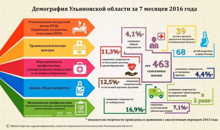 демография в Ульяновской области, сентябрь 2016