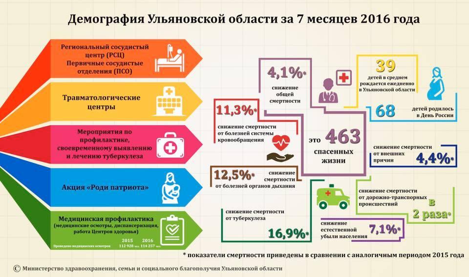 Министр здравоохранения Ульяновской области Павел Дегтярь о демографии в регионе
