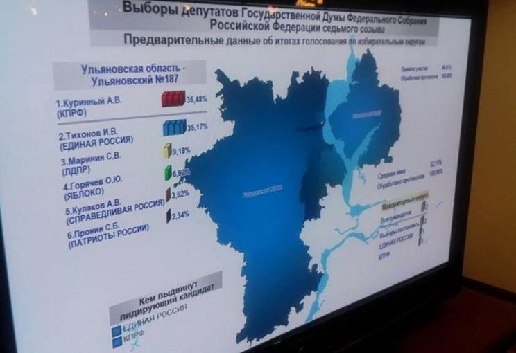Итоги выборов в Госдуму по 187 одномандатному округу (18-19 сентября 2016 года)