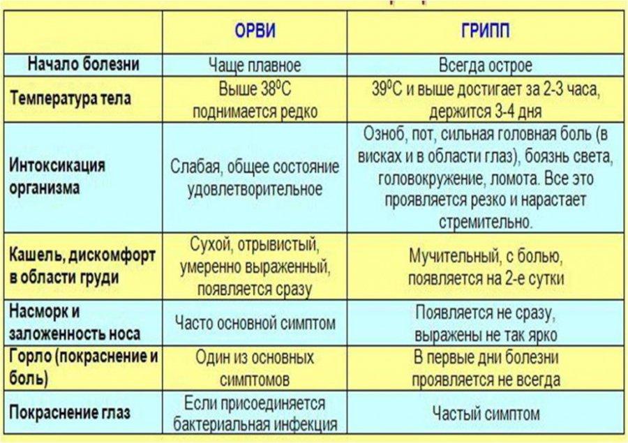 Эпидситуация в Ульяновской области: жители региона массово заболевают ОРВИ