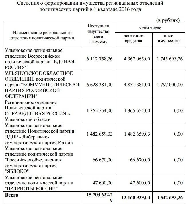финансирование партий 1 квартал 2016