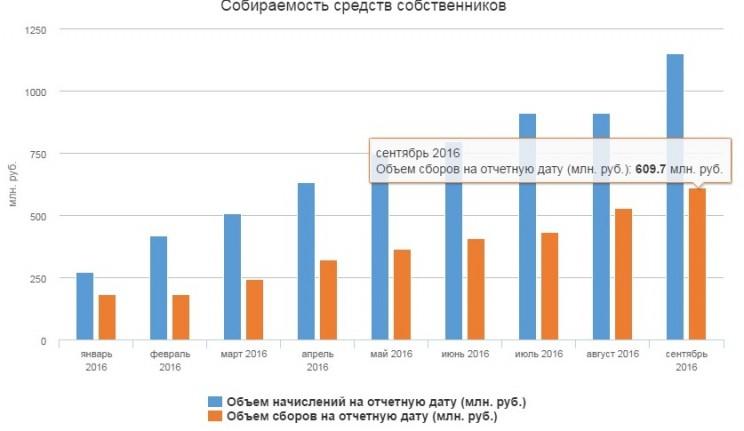 собираемость взносов на капремонт в Ульяновской области на сентябрь 2016