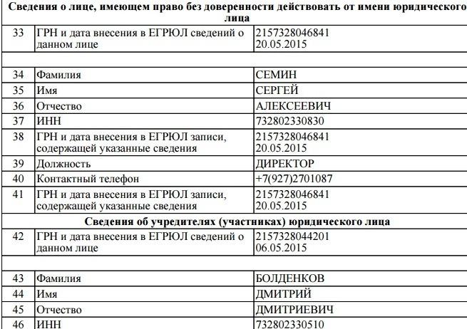 ООО СервисГазСтрой