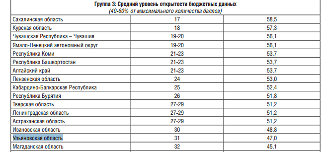 Ульяновская область вошла в группу регионов со средней открытостью данных по бюджету в рейтинге Минфина РФ