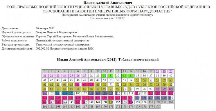 результаты экспертизы диссертации Алексея Ильина