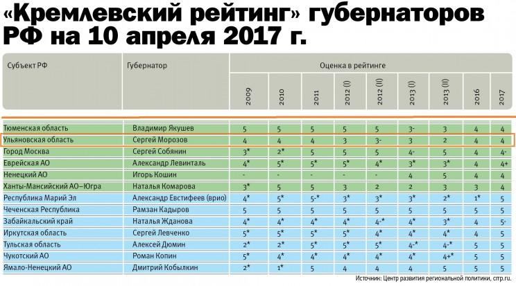 «Кремлевский рейтинг» губернаторов РФ на 10 апреля 2017 года
