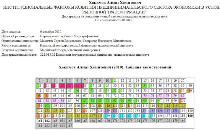 Хакимов_диссертация