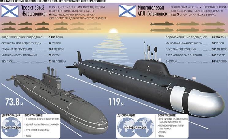 Ульяновск подводная лодка