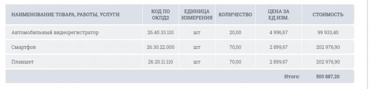 Управление делами Ульяновской области
