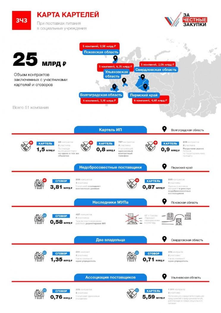Карта картелей ОНФ
