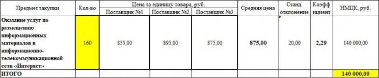 Обоснование начальной (максимальной) цены контракта
