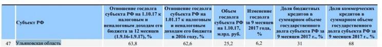 Рейтинг субъектов РФ по уровню долговой нагрузки – итоги 9 месяцев 2017 года