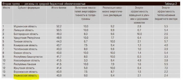 рейтинг энерго