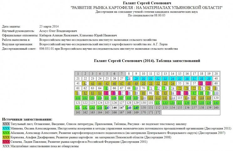 Таблица с результатами исследования диссертации Сергея Галанта. Некорректные заимствования и их источники отмечены соответствующими цветами.