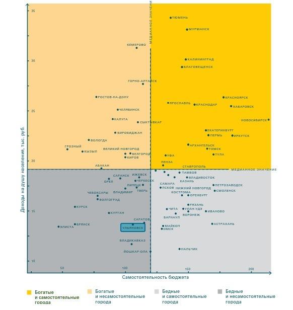 Рейтинг городов по устойчивости бюджета