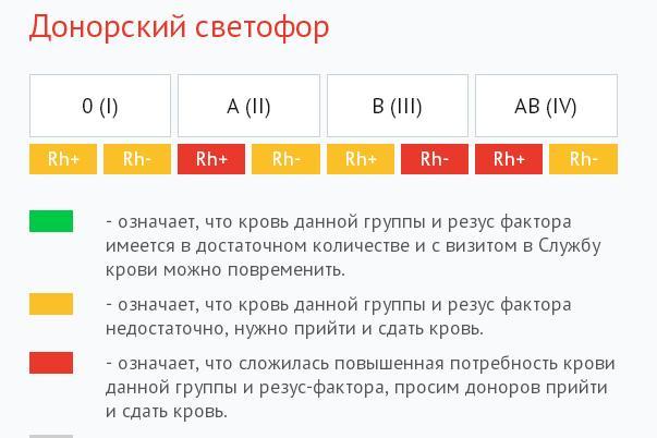 """Донорский """"светофор"""" 14 декабря 2017"""