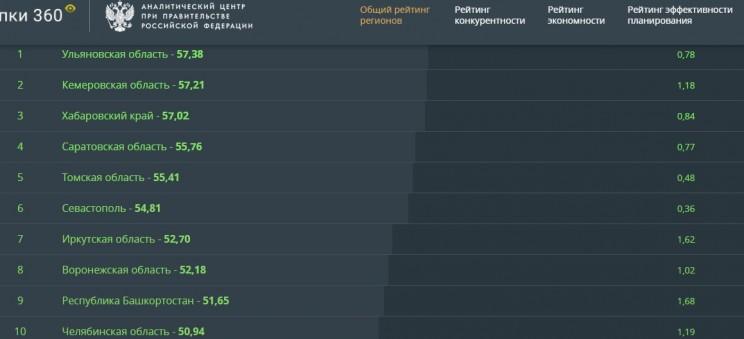 Рейтинге эффективности региональных госзакупок по итогам 1 полугодия 2017 года