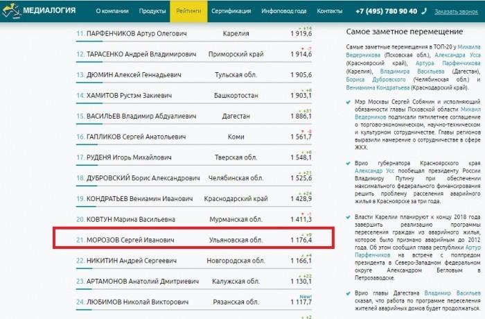 Сергей Морозов занял 21-е место в ТОП-50 губернаторов по теме ЖКХ