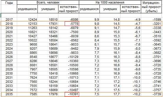 естественный прирост населения ульяновская область