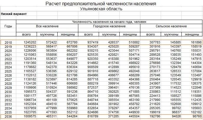 население ульяновской области прогноз