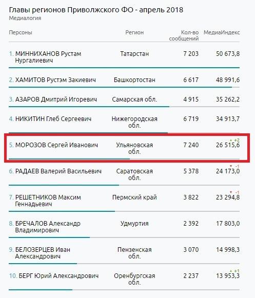 Главы регионов Приволжского ФО - апрель 2018