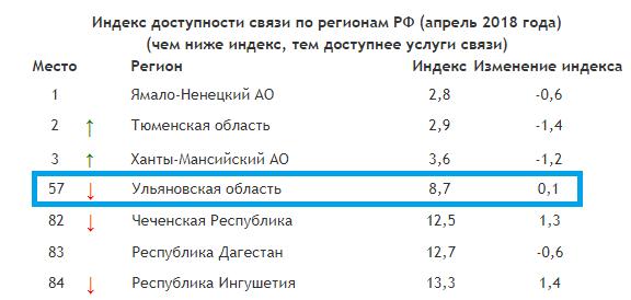 Индекс доступности связи по регионам РФ