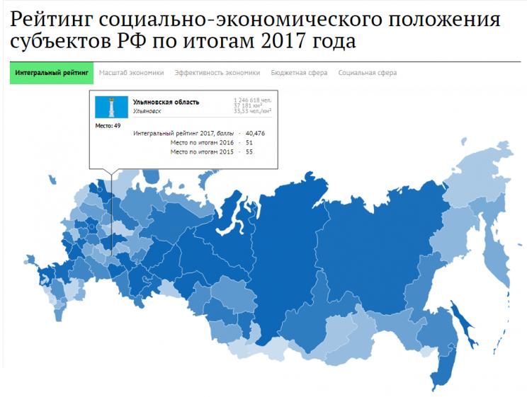Рейтинг социально-экономического положения субъектов РФ по итогам 2017 года