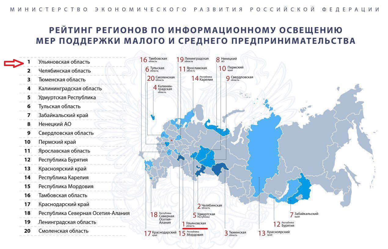Ульяновская область стала лидером рейтинга регионов по информационному освещению мер поддержки малого и среднего бизнеса