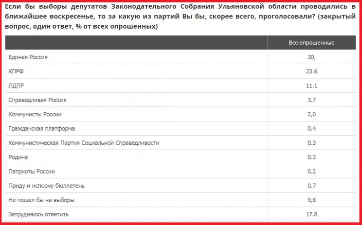 Выборы в Законодательное собрание Ульяновской области: прогноз ВЦИОМ